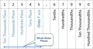 Round to the Nearest Dollar
